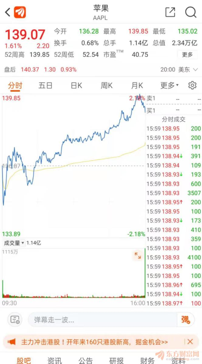 """""""水果链""""垮了?苹果股价再创新高。a股暴跌9%。该公司紧急回应"""