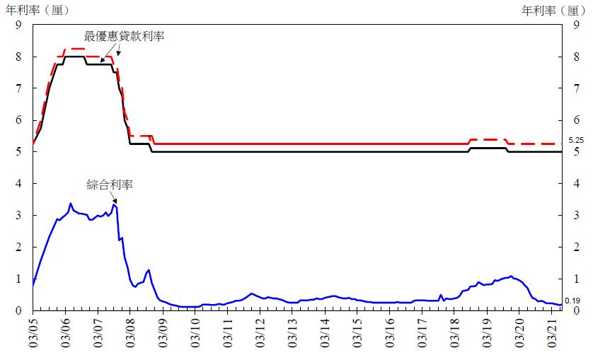 神圣计划手机版下载官网_香港7月底综合利率为0.19厘 环比上升1基点
