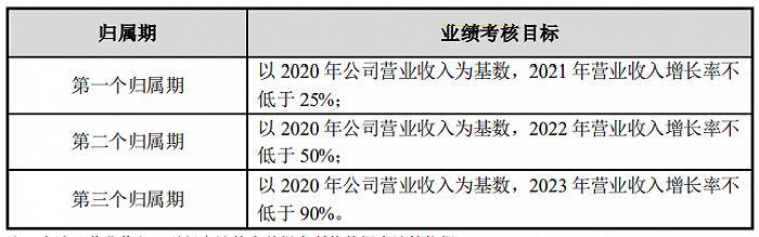 爱朋医疗:拟推538.25万股限制性股票激励计划