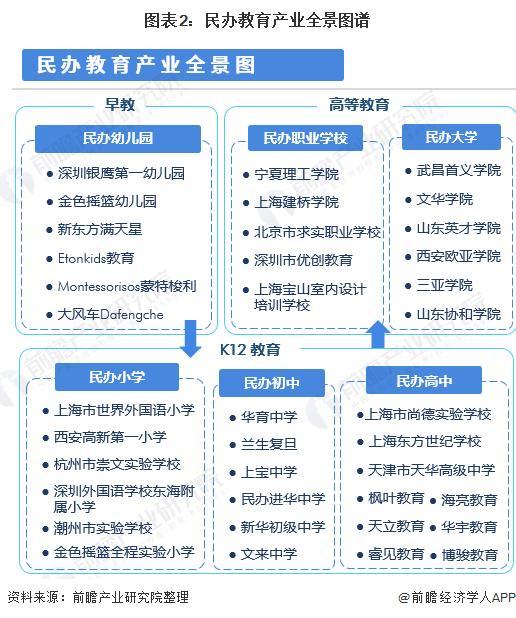 图表2:民办教诲财富全景图谱