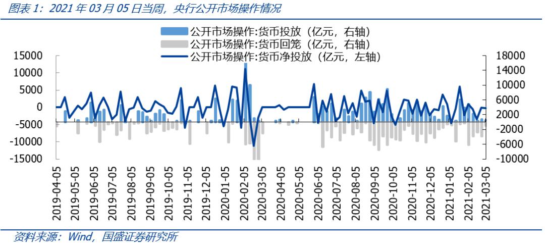 国盛策略:资金价格周监控 近期流动性有何变化?