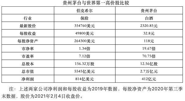 董登新:茅台的市值在20年内飙升了330倍。白酒股的定价依据是资金聚在一起?