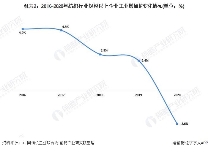 图表2:2016-2020年纺织行业规模以上企业工业增加值变化情况(单位:%)