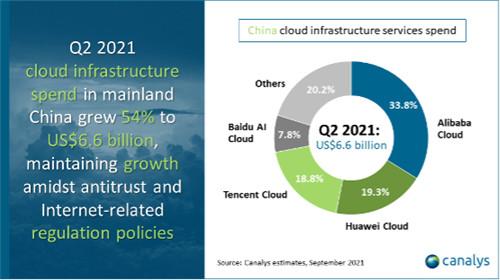 中国云基础设施市场在2021年第二季度增长54%达66亿美元