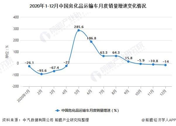 2020年1-12月中國?;愤\輸車月度銷量增速變化情況