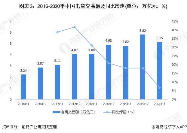 图表3:2016-2020年中国电商交易额及同比增速(单位:万亿元,%)