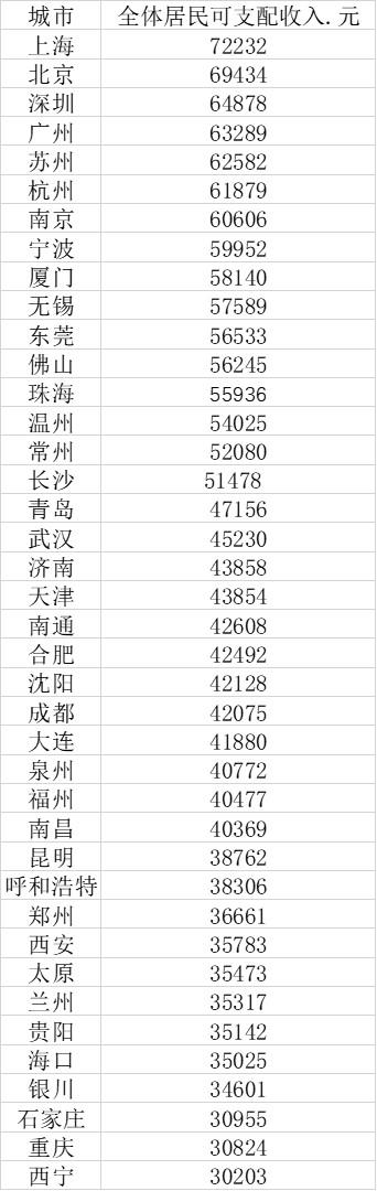40大城市2020年全体居民人均收入数据(数据来源:第一财经根据公开数据推算、整理