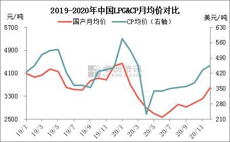 液化气:2020年价格走势回顾及后市展望
