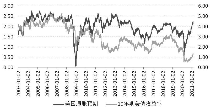 【天富平台网址】美债收益率有可能再攀升吗?