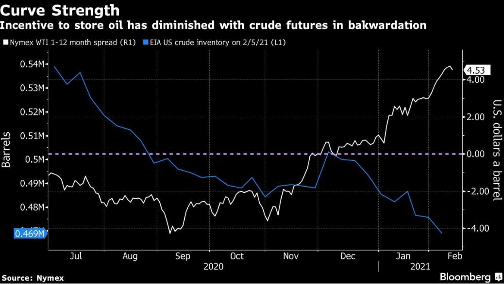 油价上涨引发了连锁反应。全球原油库存正在迅速下降