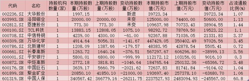 沪深300成份股持仓解密:社保基金和QFII连续8个季度共持有4只股票