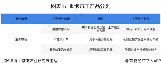 2020年中国重卡汽车行业市场现状及竞争格局分析 2020年全年重卡销量162.3万辆