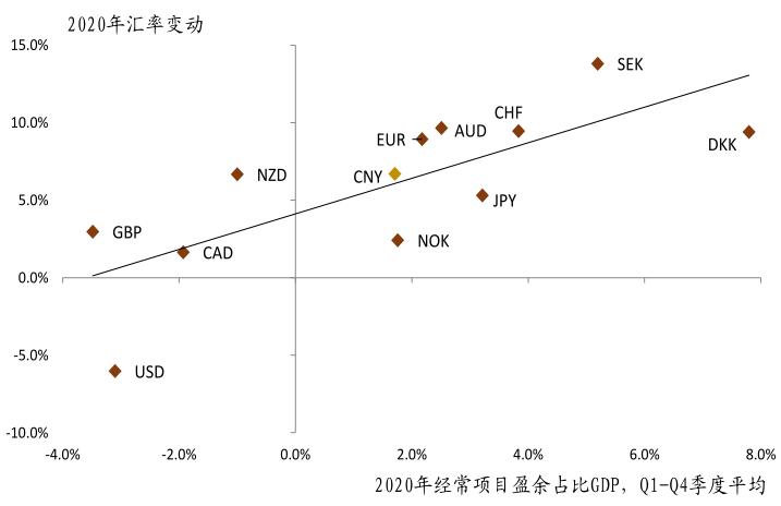 中金:人民币在二季度有望获得较好支撑