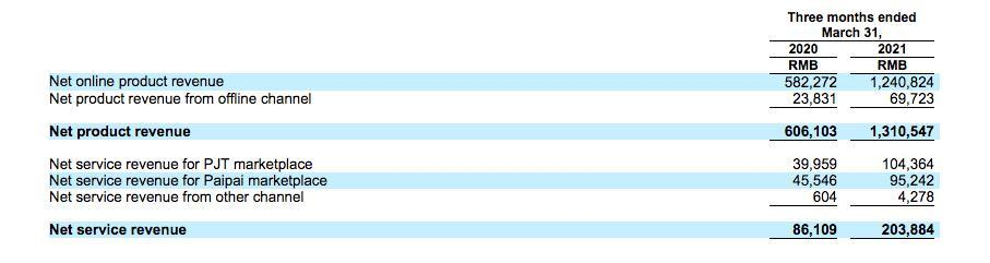爱回收招股书五大误区解读 :C端销售占比近半 财务基本盈亏平衡