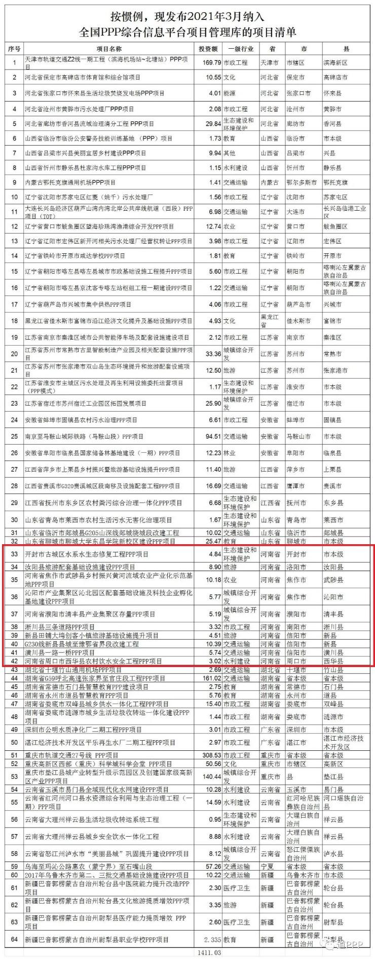 财经快讯:财政部PPP项目库更新新入库64个退库18个 涉河南这些