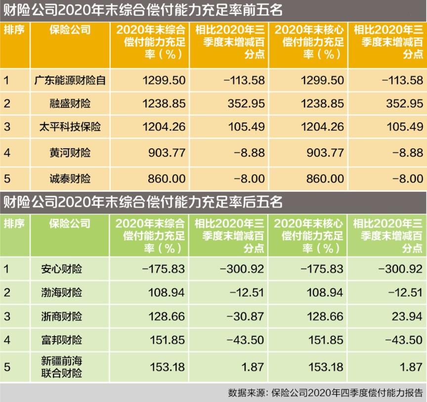 78家财产保险公司偿付能力调查:37项指标下降,安心财产保险降至负值