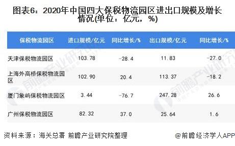 图表6:2020年中国四大保税物流园区进出口规模及增长情况(单位:亿元,%)