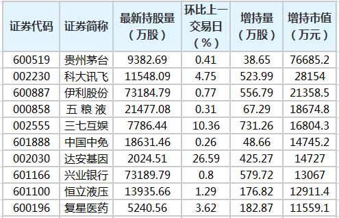 贵州茅台等13股股票获得北向增持资金超过一亿元