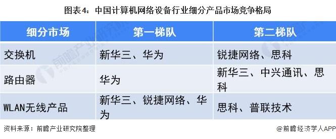 图外4:中国计算机网络设备走业细分产品市场竞争格局