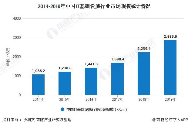 2014-2019年中国IT基础设施行业市场规模统计情况