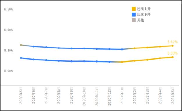 什么信号?深圳、宁波两地银行集体上调房贷利率 全国房贷平均利率连升4个月
