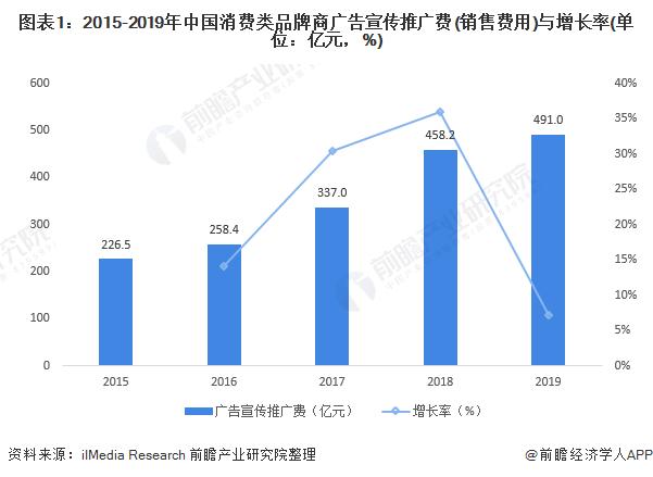 图表1:2015-2019年中国消费类品牌商广告宣传推广费(销售费用)与增长率(单位:亿元,%)