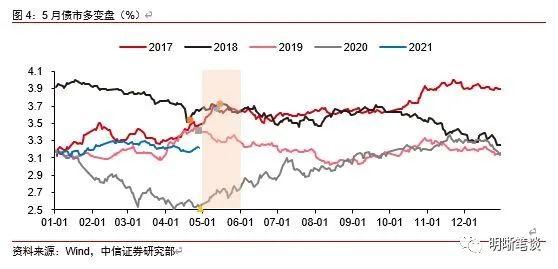 中信明明:当前债券市场游戏的核心逻辑是什么?