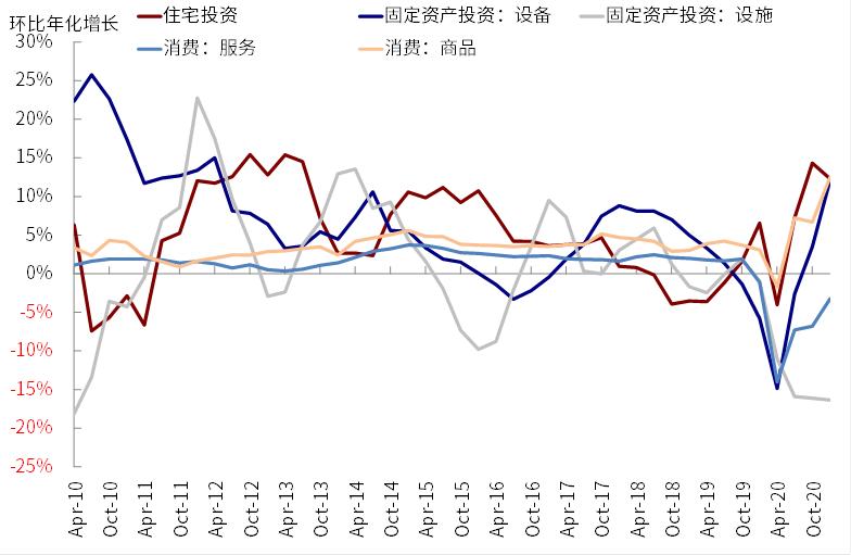 中金公司:更多迹象表明美国线下需求加速修复