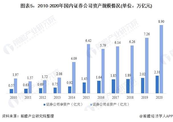 图表5:2010-2020年国内证券公司资产规模情况(单位:万亿元)