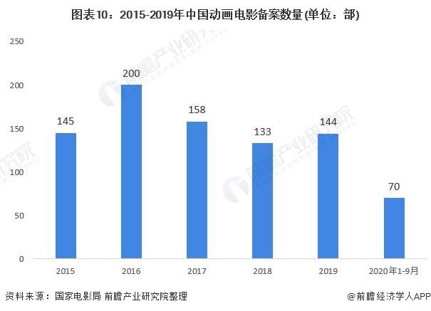 图表10:2015-2019年中国动画电影备案数量(单位:部)