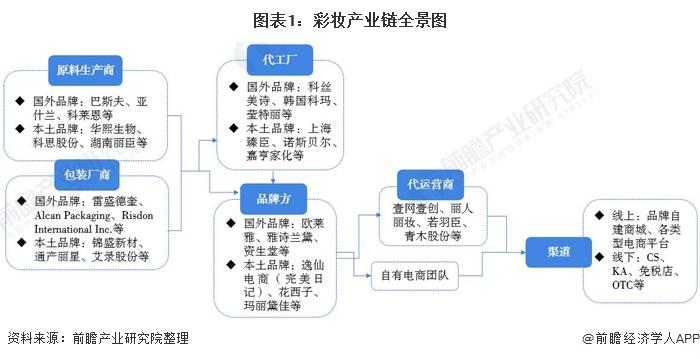 预见2021:《2021年中国彩妆产业全景图谱》(附市场规模、竞争格局、发展趋势等)