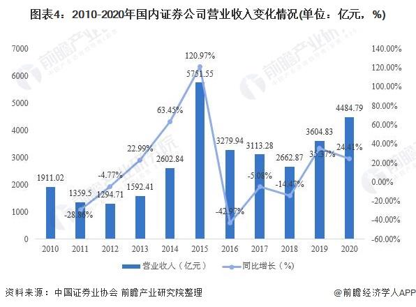 图表4:2010-2020年国内证券公司营业收入变化情况(单位:亿元,%)