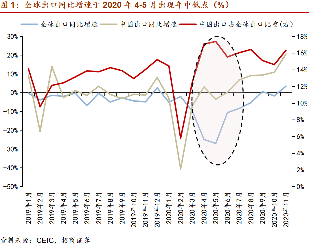 招商宏观谢亚轩:如何看待出口替代效应及2021年出口形势?