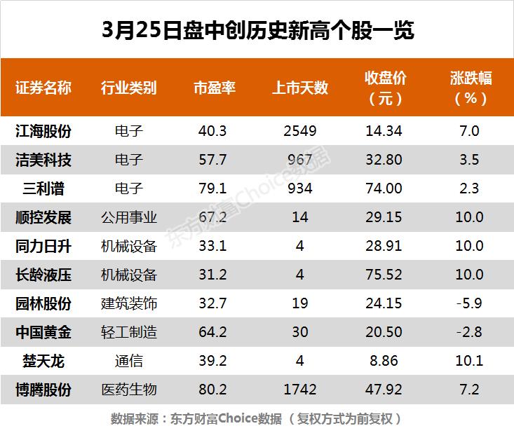 指数午后弱势震荡 中国黄金、顺控发展等10股创历史新高