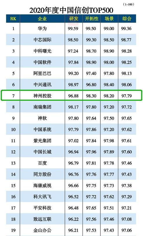 2020年中国新创500强榜单发布,神舟控股排名第7