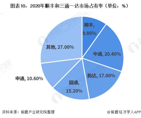 图表10:2020年顺丰和三通一达市场占有率(单位:%)
