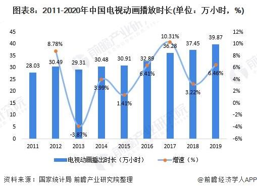 图表8:2011-2020年中国电视动画播放时长(单位:万小时,%)
