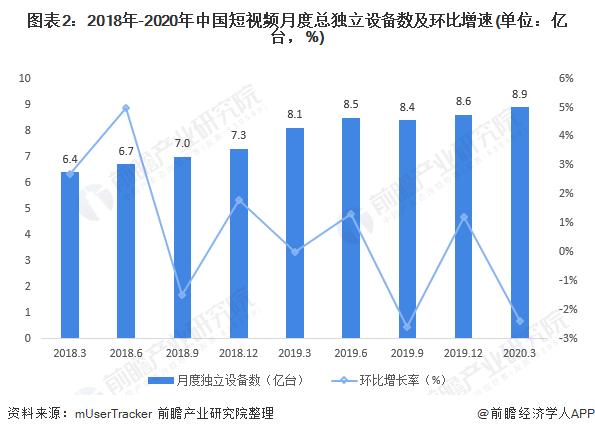 图表2:2018年-2020年中国短视频月度总独立设备数及环比增速(单位:亿台,%)
