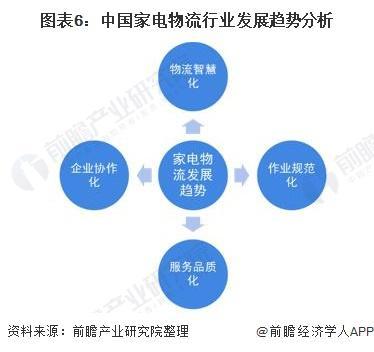 图表6:中国家电物流行业发展趋势分析