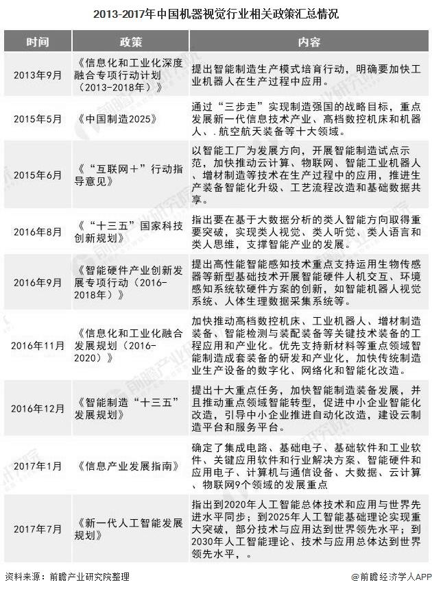 2013-2017年中国机器视觉行业相关政策汇总情况