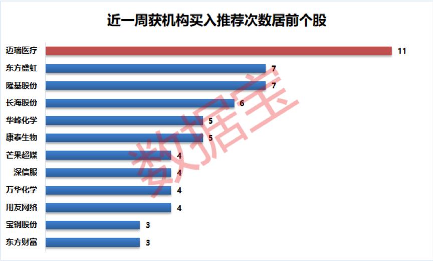 [机构风向标]12家公司被多家机构评为