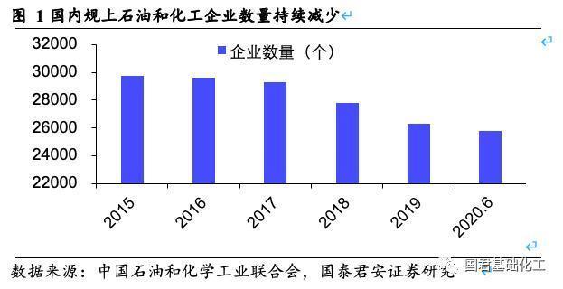 国泰君安:化工行业强者更强局面不可逆转 龙头估值中枢抬升