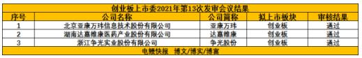 创业板IPO审核通过3!中国领先的信息技术服务提供商雅康万伟成功地满足了