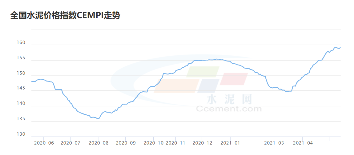 该机构表示,水泥价格继续上涨,该行业仍有恢复估值的空间