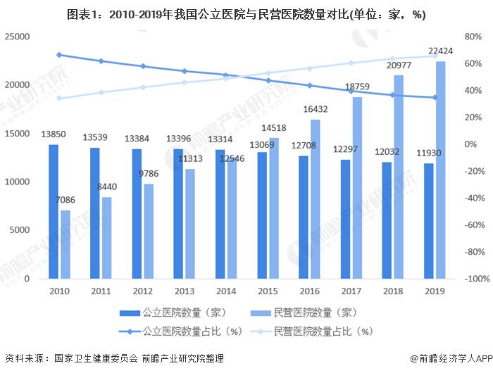 圖表1:2010-2019年我國公立醫院與民營醫院數量對比(單位:家,%)