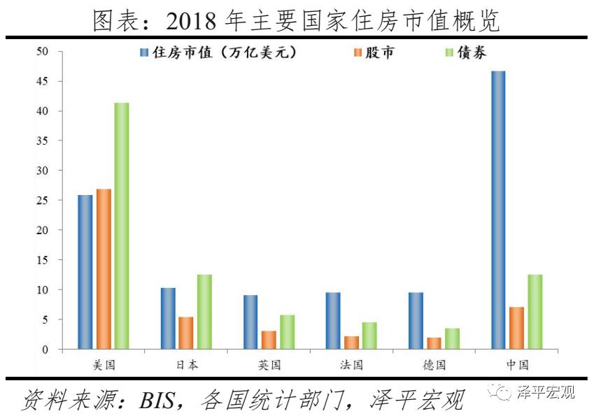 usdt官方交易网(www.payusdt.vip):任泽平:中国住房市值有多大?在国际处于什么水平? 第1张