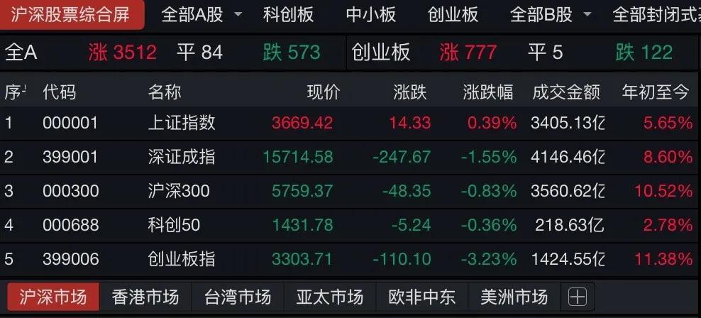 意外突袭!贵州茅台下跌近5%,热门医药股暴跌!牛年开局不错?