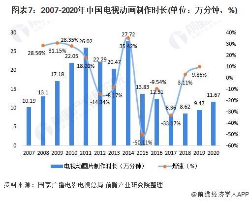 图表7:2007-2020年中国电视动画制作时长(单位:万分钟,%)
