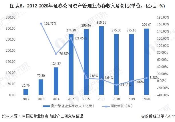 图表8:2012-2020年证券公司资产管理业务净收入及变化(单位:亿元,%)