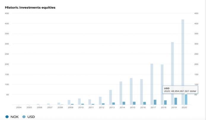 国内重仓3200亿!全球最大的主权基金头寸暴露无遗